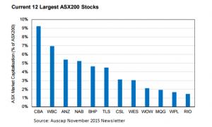 2015.11.23 ASX200 Graph